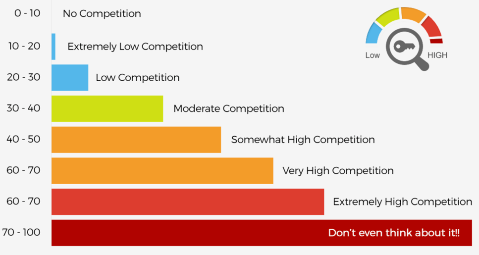 keyword competition score (KC)
